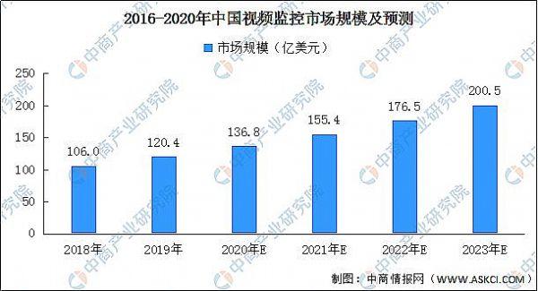 2020年中国智能安防产业链上中下游及投资前景深度剖析