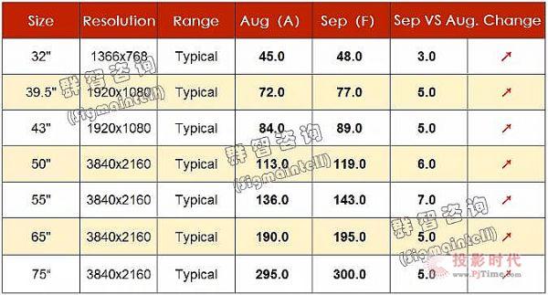 2020年9月TV面板价格风向标(上旬版)