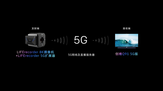 当5G来敲门 创维用8K生态闭环助力电视行业向阳而生