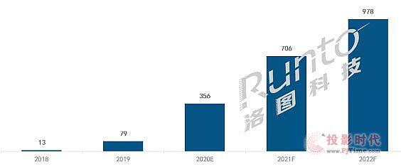 """2020上半年数字标牌出货22.9万台同比降60%,短期恢复看餐饮娱乐,长期增长靠""""新基建"""""""