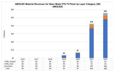 三星电子或不会在电视上采用QD-OLED,SDC正在另寻客户