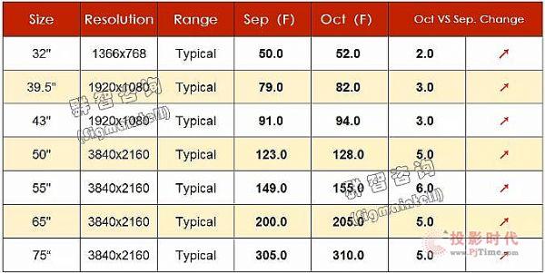 2020年9月TV面板价格风向标(下旬版)