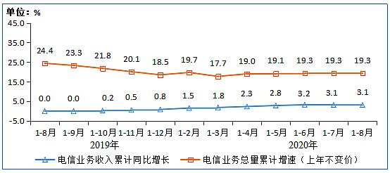 工信部:8月IPTV用户数达3.07亿户 同比增长6.7%