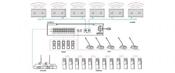 同声传译系统拓扑图
