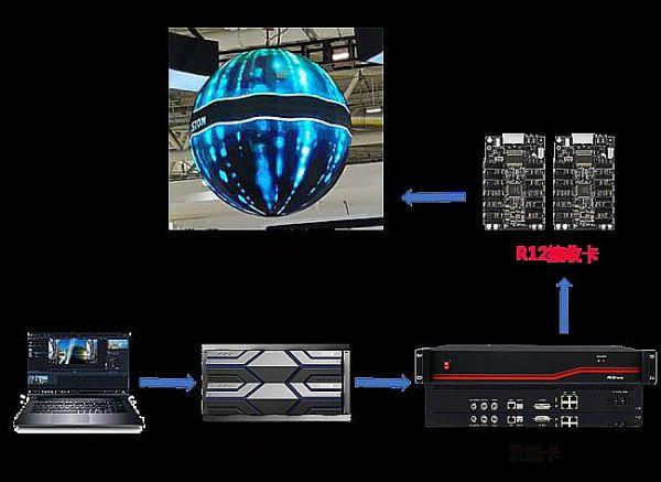 凯视达三大方案解决LED球形屏四大痛点