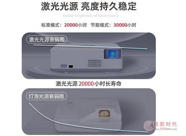 激光商务投影机3999元 如此低价对投影行业意味着什么?