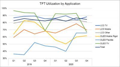 DSCC:预计2020年下半年柔性OLED利用率将大幅提升