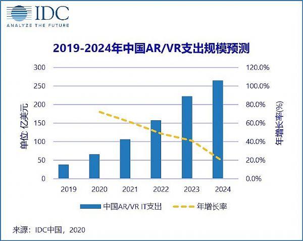"""2020年AR/VR:中国喜提""""三大第一"""""""