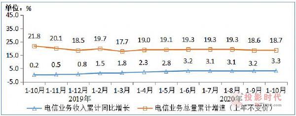工信部:IPTV总用户数达3.12亿户,比上年末净增1813万户