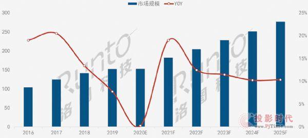 户外大型数字标牌市场全年153亿