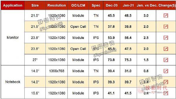 2020年12月Monitor&Notebook面板价格风向标