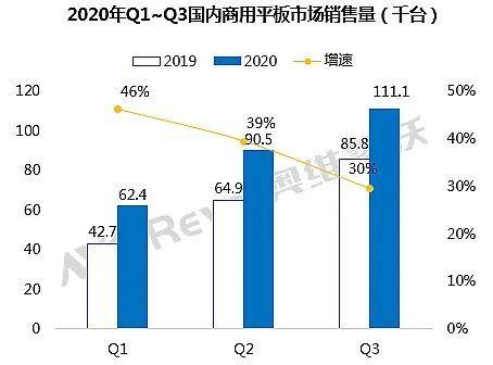 交互平板:2020-2021加速升级与新市场