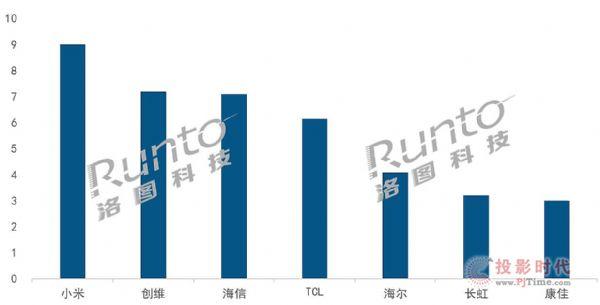 2020年中国大陆前7大电视品牌全年出货3969万台