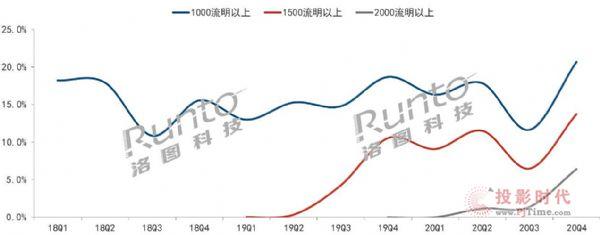 迈向千流明时代 2020年中国智能投影市场销量将突破370万台