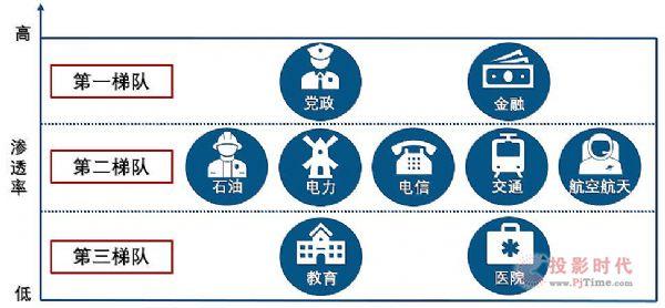 信创化 中国教育交互平板发展的重要方向
