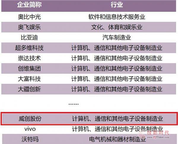 广东创新百强榜发布 威创再次榜上有名