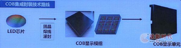 干货—LED小间距产品不同封装技术的优劣势和未来!