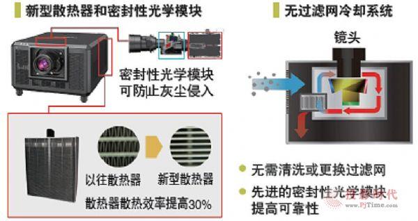 32000流明高亮精巧 松下推激光工程投影机PT-SRQ35KC新品