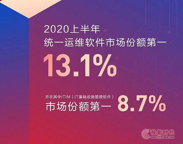 新华三统一运维软件再夺市场份额冠军