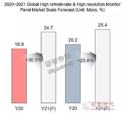 2021年全球显示器面板市场八大发展趋势:势能下的升级与分化