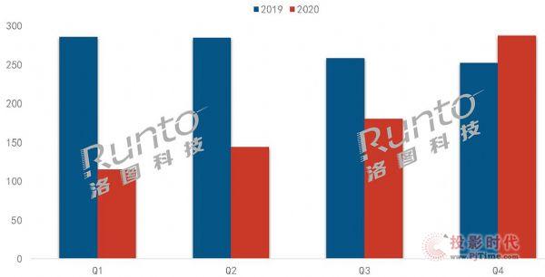 2020年液晶数字标牌市场总结与展望