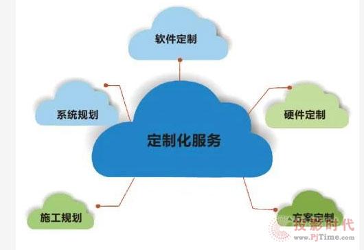 AV行业服务的发展趋势正在变化(一)