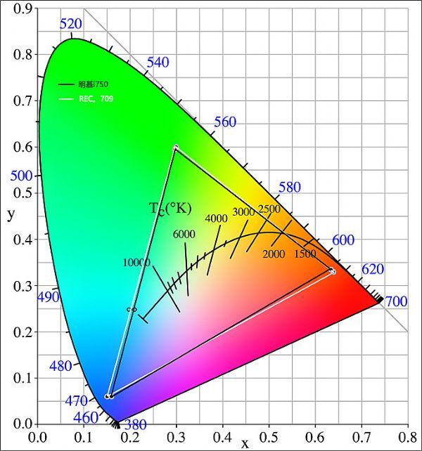 明基匠心设计i750投影机效果测试