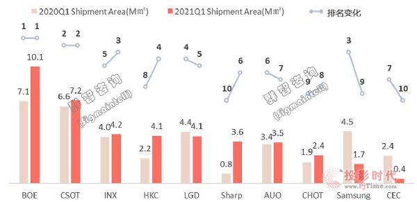 面板價格失速上漲,預計三季度趨穩,四因素左右供需關系——全球電視面板供應鏈形勢分析和預測