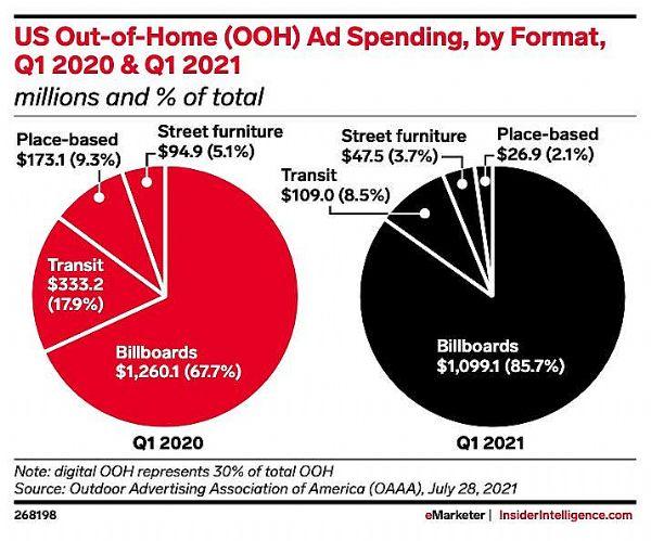 美户外广告业受疫情影响,收入降幅大