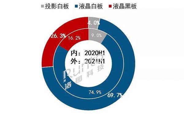 2021上半年教育平板市场总结与展望