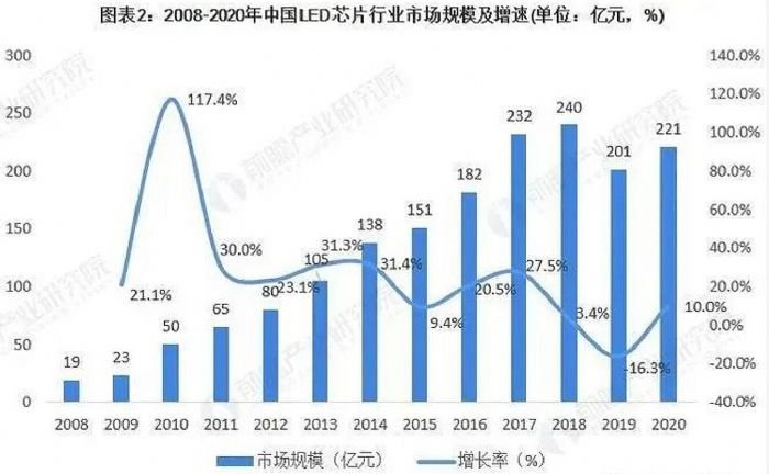 2021年中国LED芯片行业市场规模与企业布局分析