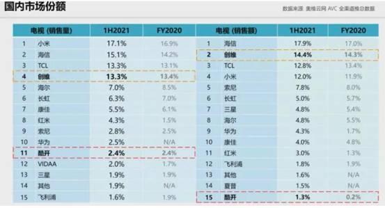 逆境赢家:彩电市场华为红米如何上位