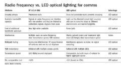 LED点亮下一代无线通讯 <font color='#FF0000'>VLC</font>技术探讨