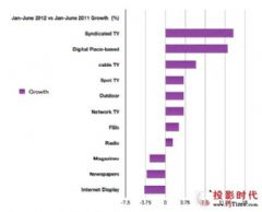 <font color='#FF0000'>DPA</font>A新调查显示DPb行业总体广告支出增长约6倍