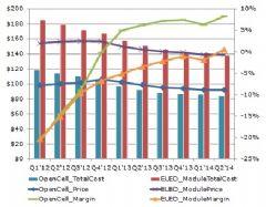 面板成本分析显示,Open<font color='#FF0000'>cell</font>s比模块利润率更高