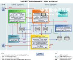 <font color='#FF0000'>Oracle</font>&nbsp;ATG平板或一体机带来全新商业化驱动力