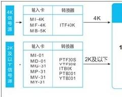 Sil<font color='#FF0000'>MICRO</font>推出4K×2K超高清混合插卡矩阵