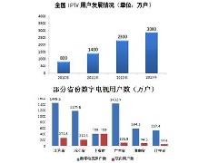 国内有线网、OTT与互联网视频运营情况对比