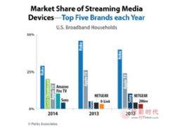谷歌电视棒超AppleTV成全美第二大流媒体设备