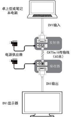 视麦特推出改良型<font color='#FF0000'>DVI</font>单网线传输器