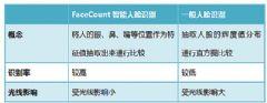 """创造软件""""FaceCount人脸识别""""将首次亮相<font color='#FF0000'>CPSE</font>深圳安博会"""