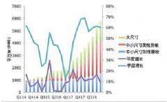 OLED协会发布<font color='#FF0000'>2014</font>至2018年OLED市场预测