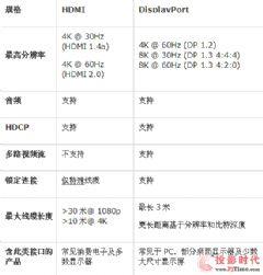 解读<font color='#FF0000'>DisplayPort</font>1.3与HDMI2.0差别