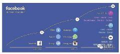 Facebook未来10年路线规划图,AI及VR将成两大支柱
