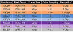 <font color='#FF0000'>HARMAN</font>:如何以1Gbps传输4K网络视频