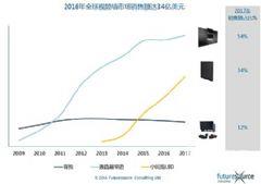 <font color='#FF0000'>2015</font>年全球视频墙市场规模达34亿美元
