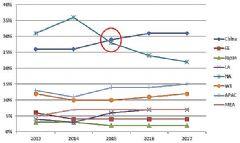 聚积黄总谈LED显示屏海外市场发展趋势