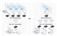 克莱默推出用于演示和多媒体环境的KW-14&nbsp;<font color='#FF0000'>HDMI</font>发送器/接收器