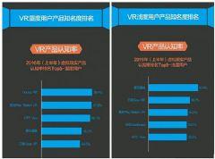 VR受众用户分析,85后为核心用户群体!