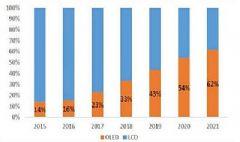 2020年智能手机市场OLED全面超越LCD